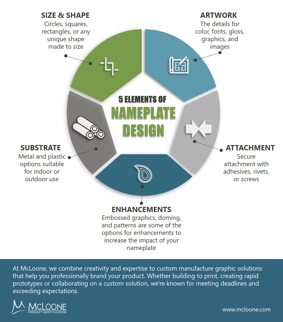 5 Elements of Nameplate Design Infographic 051421